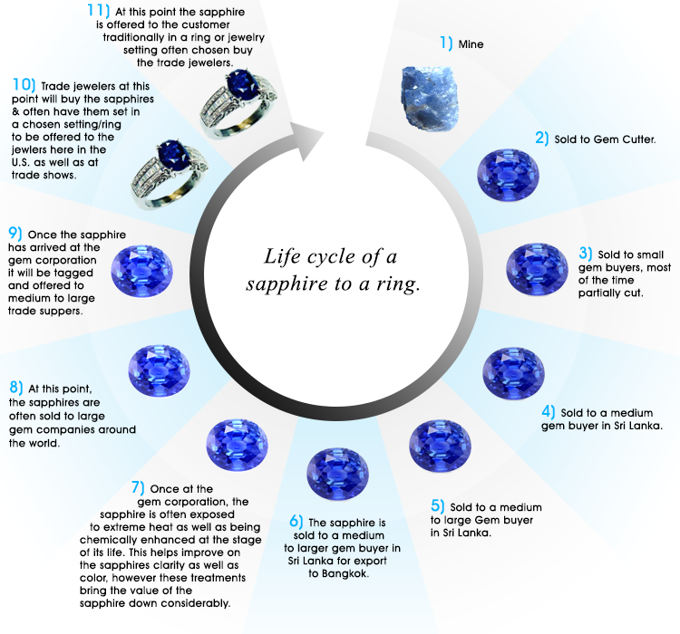 life  Cycle of a Sapphire to a ring